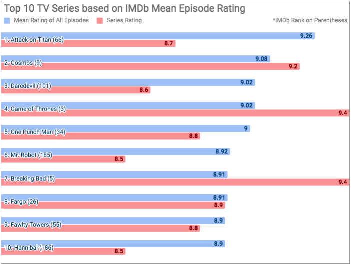 imdb tv shows mean ratings