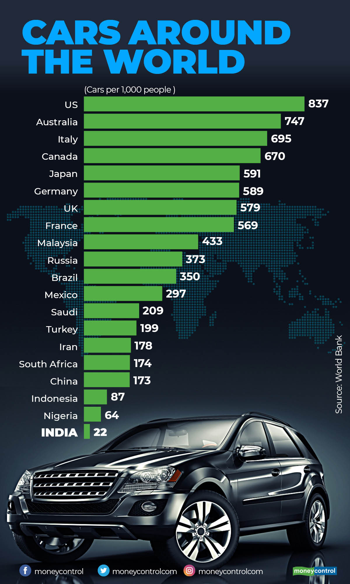 number of cars per 1000 people