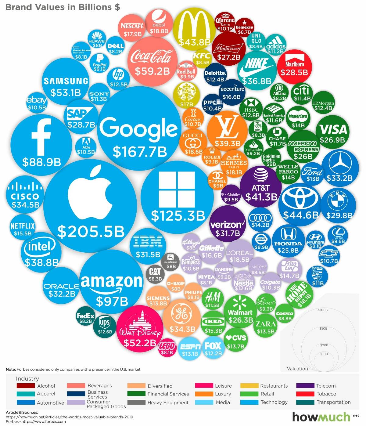 most valuable brands 2019