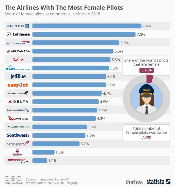 Female Pilots in India