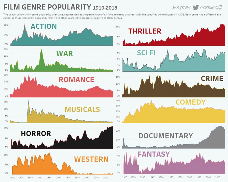 popular movie genres over the last 108 years