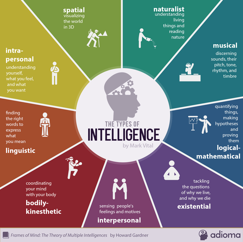 9 types of intelligence, we all have one or more. When people figure out early on which ones are theirs, magic happens!